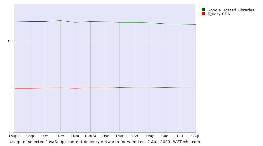Google Hosted Libraries vs  jQuery CDN usage statistics