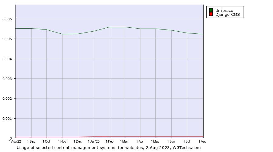 Umbraco vs  Django CMS usage statistics, August 2019