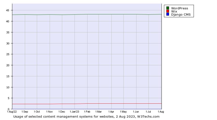 WordPress vs  Wix vs  Django CMS usage statistics, September