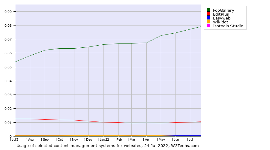 Historical trends in the usage of the selected technologies