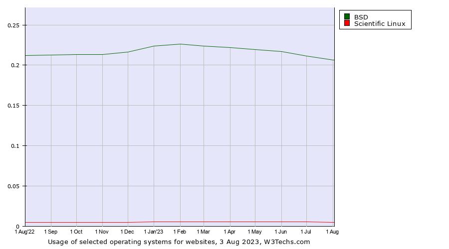 BSD vs  Scientific Linux usage statistics, July 2019