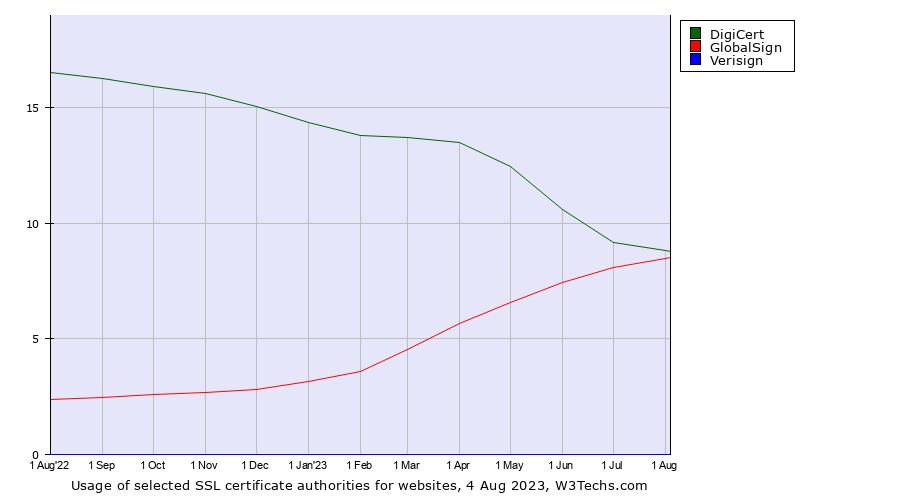 DigiCert vs  GlobalSign vs  Verisign usage statistics