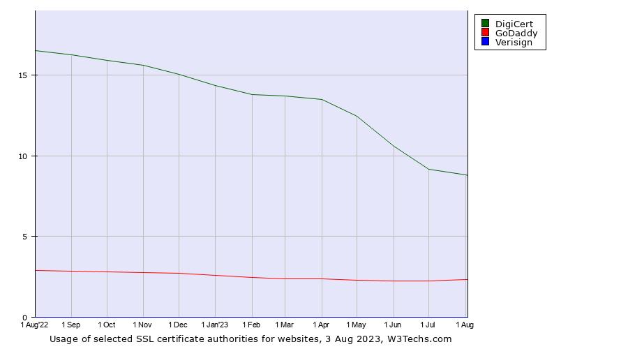 DigiCert vs  GoDaddy vs  Verisign usage statistics
