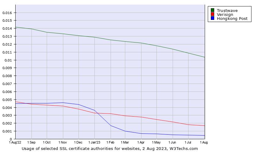 Trustwave vs  Verisign vs  Hongkong Post usage statistics