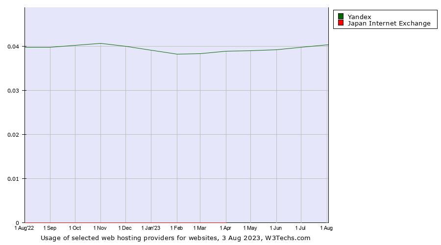 Yandex vs  Japan Internet Exchange usage statistics, July 2019