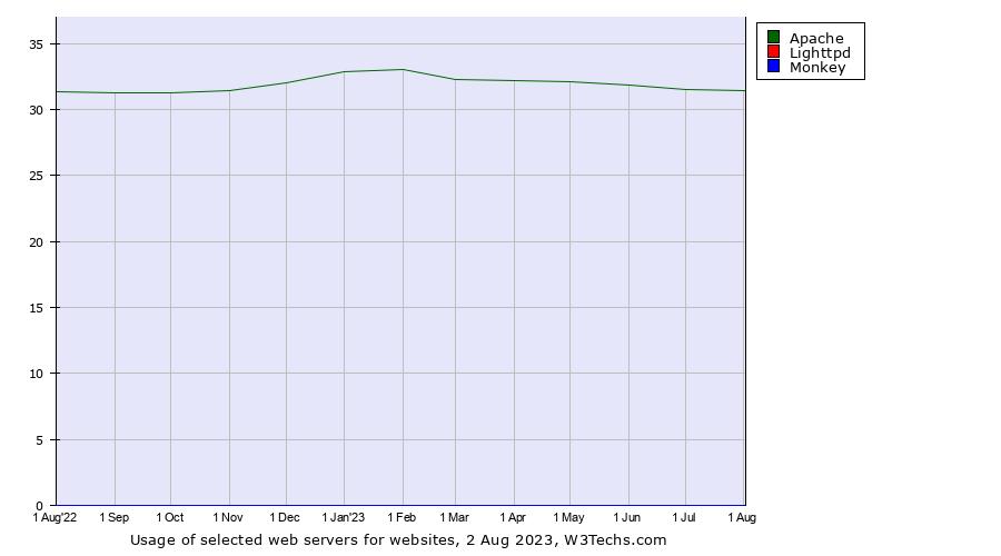 Apache vs  Lighttpd vs  Monkey usage statistics, August 2019