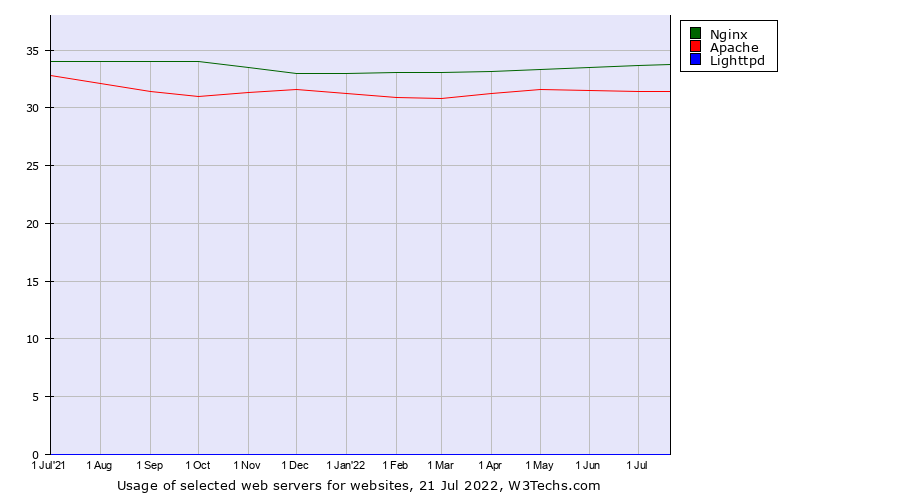 Apache vs  Nginx vs  Lighttpd usage statistics, September 2019