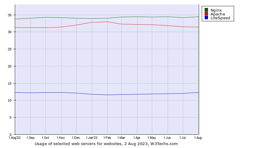 Apache vs. Nginx vs. LiteSpeed usage statistics, May 2020