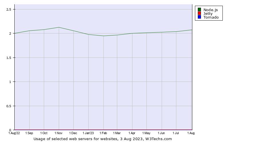 Node js vs  Jetty vs  Tornado usage statistics, June 2019