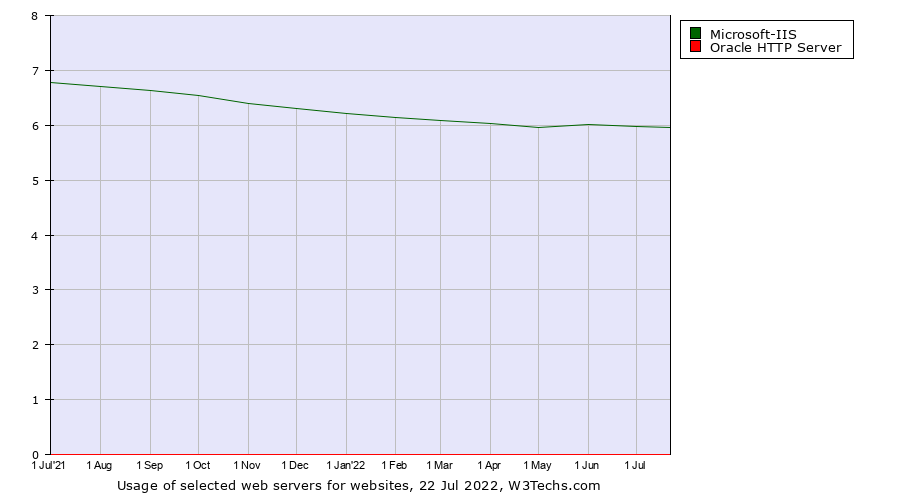 Microsoft-IIS vs  Oracle HTTP Server usage statistics