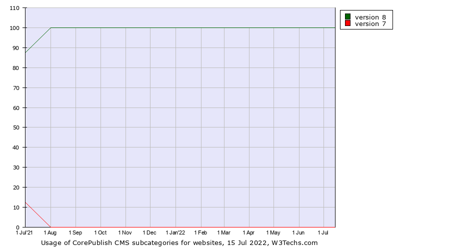 Historical trends in the usage of CorePublish CMS versions
