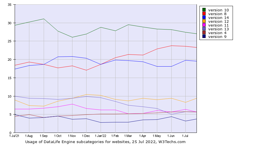 Historical trends in the usage of DataLife Engine versions