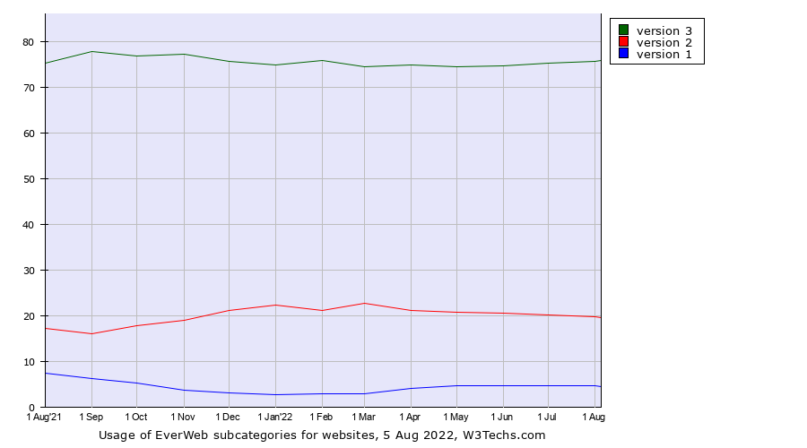 Historical trends in the usage of EverWeb versions