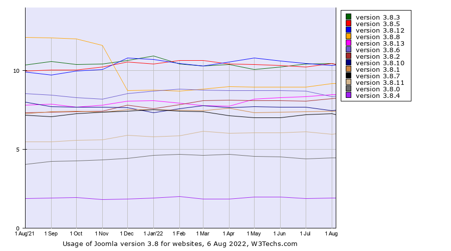 Historical trends in the usage of Joomla version 3.8