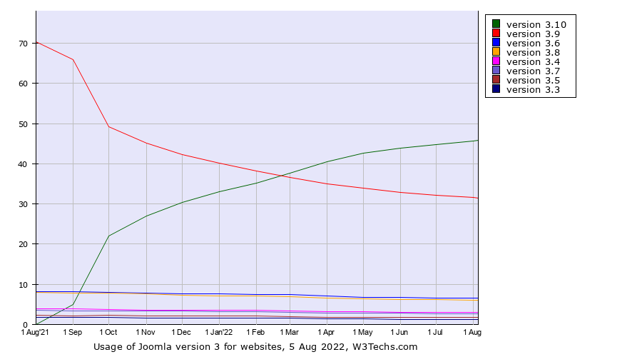Historical trends in the usage of Joomla version 3