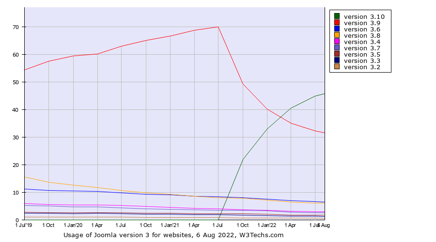 Historical quarterly trends in the usage of Joomla version 3