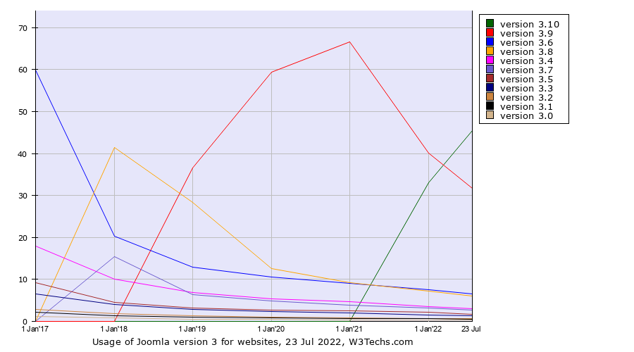 Historical yearly trends in the usage of Joomla version 3