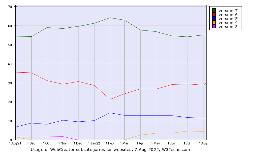 Historical trends in the usage of WebCreator versions