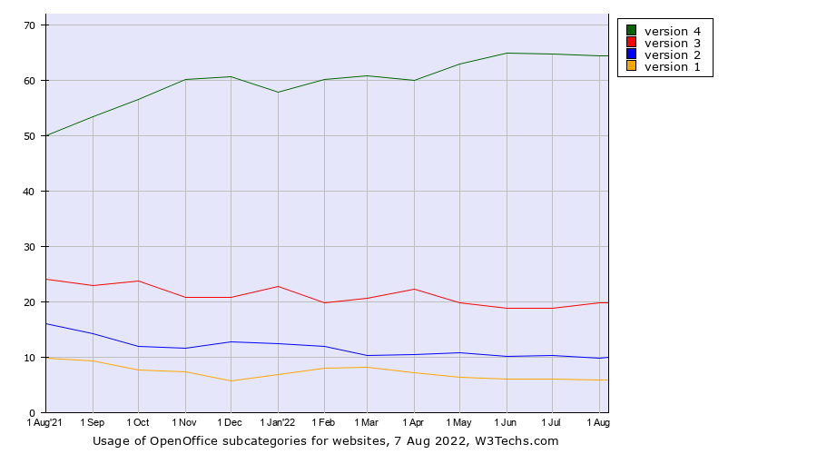 Historical trends in the usage of OpenOffice versions