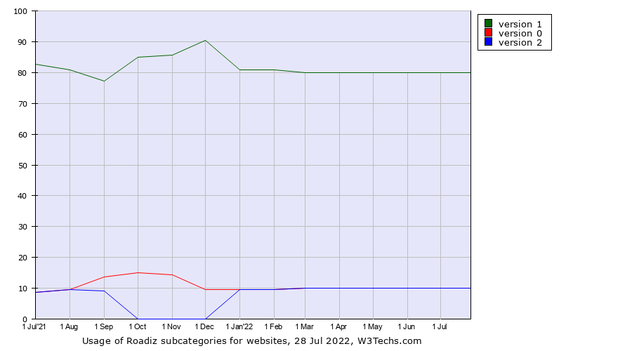 Historical trends in the usage of Roadiz versions