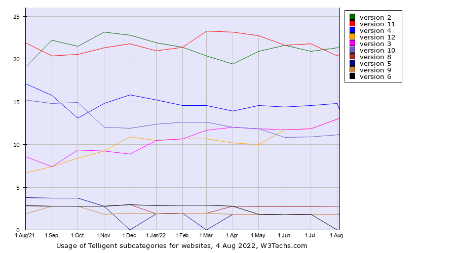 Historical trends in the usage of Telligent versions