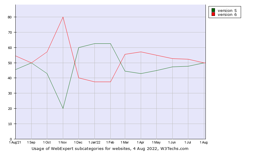 Historical trends in the usage of WebExpert versions