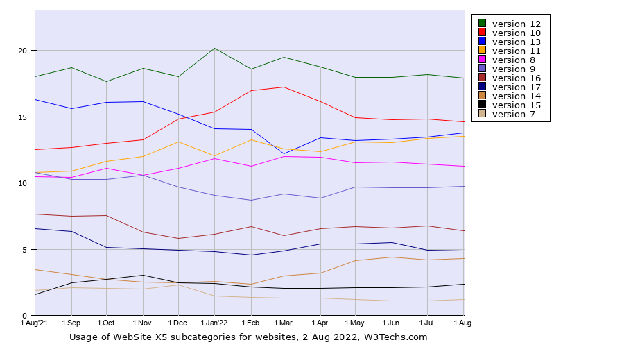 Historical trends in the usage of WebSite X5 versions