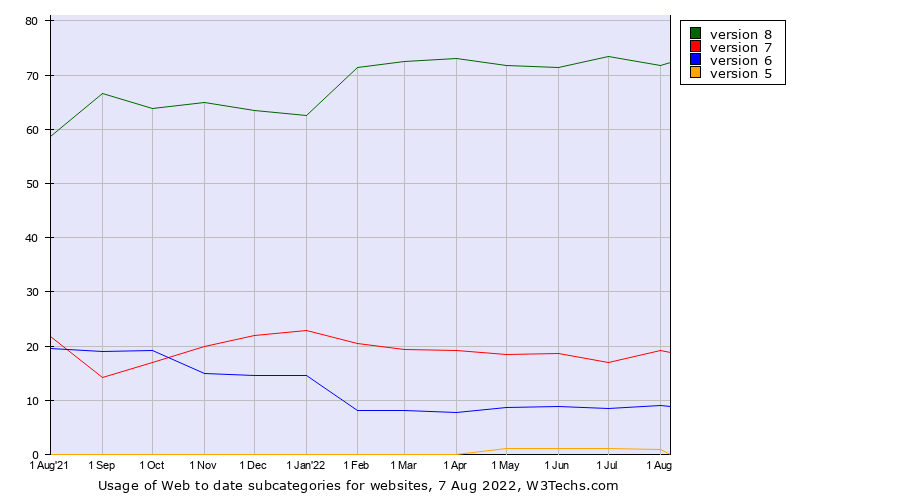 Historical trends in the usage of Web to date versions