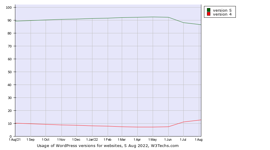 Historical trends in the usage of WordPress versions