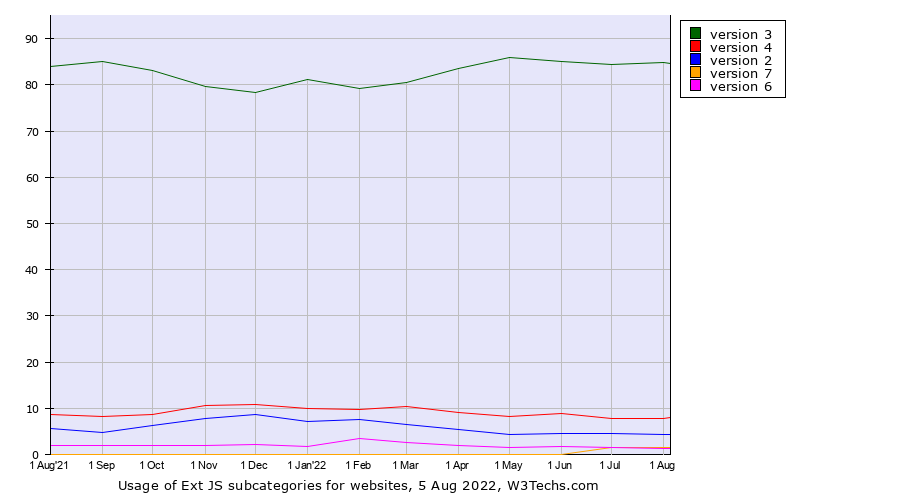 Historical trends in the usage of Ext JS versions