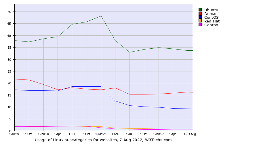 Historical quarterly trends in the usage of Linux versions