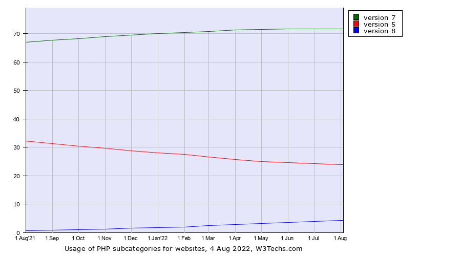 Historical trends in the usage of PHP versions