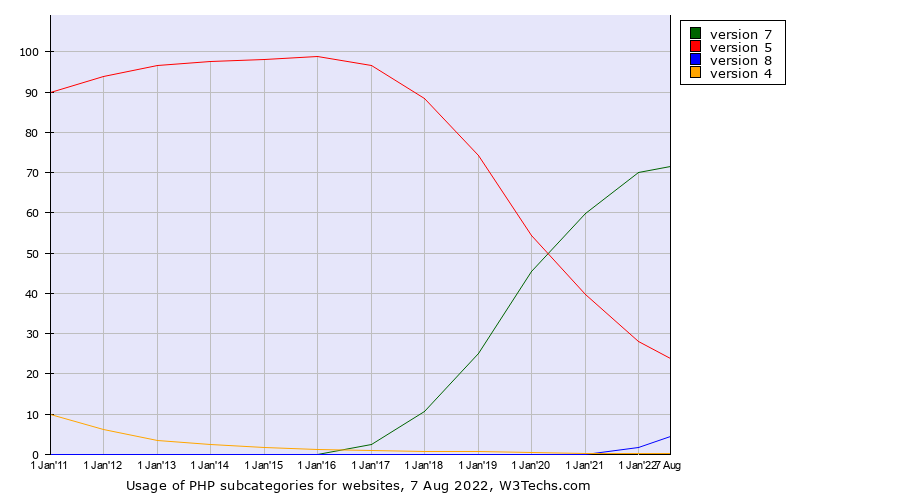 Historical yearly trends in the usage statistics of PHP versions
