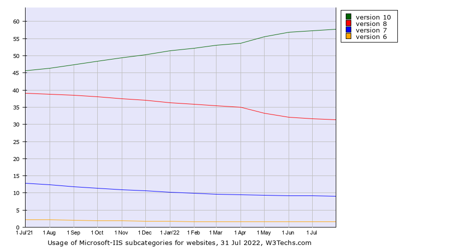 Historical trends in the usage of Microsoft-IIS versions