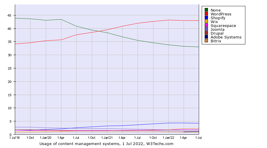 Historical quarterly trends in the usage of content management systems