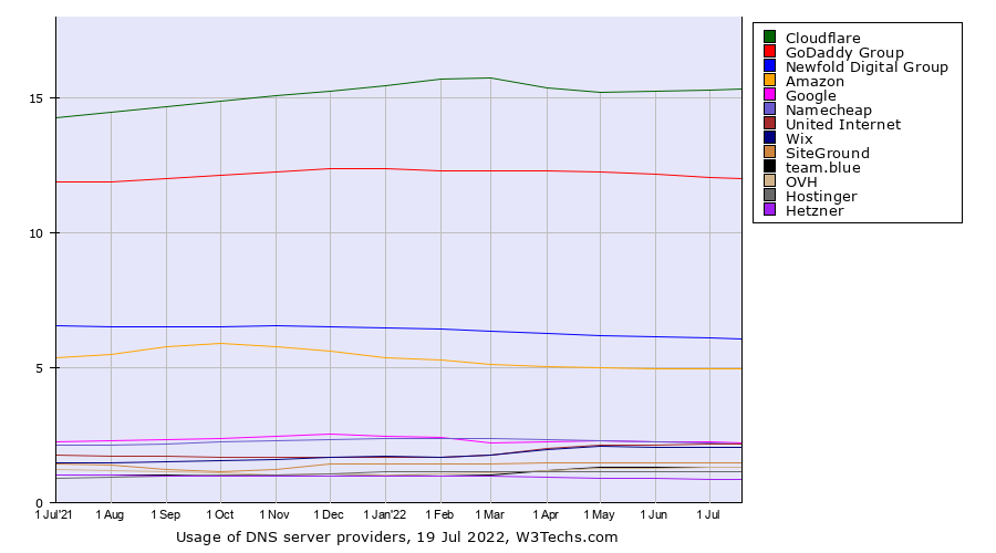 Historical trends in the usage statistics of dns server providers