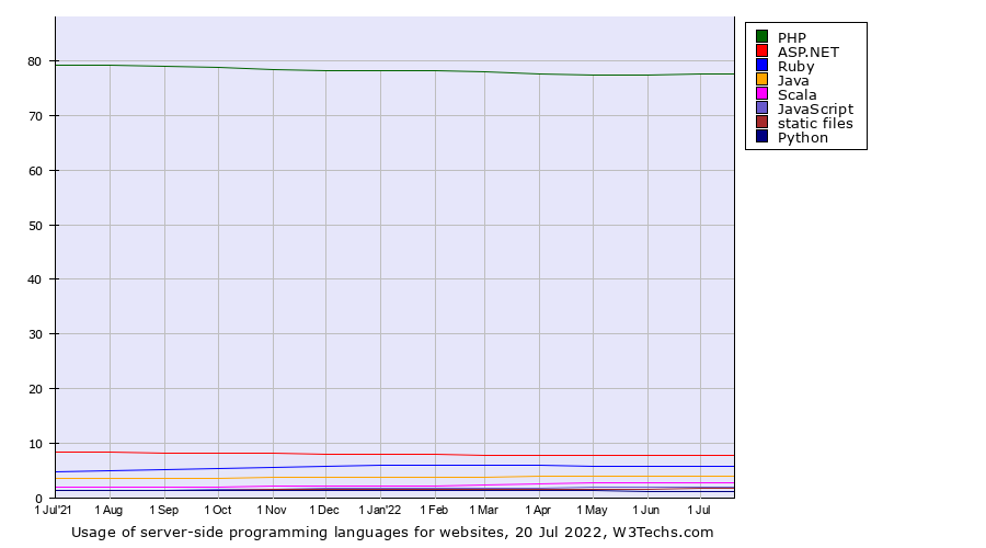 Historical trends in the usage of server-side programming languages