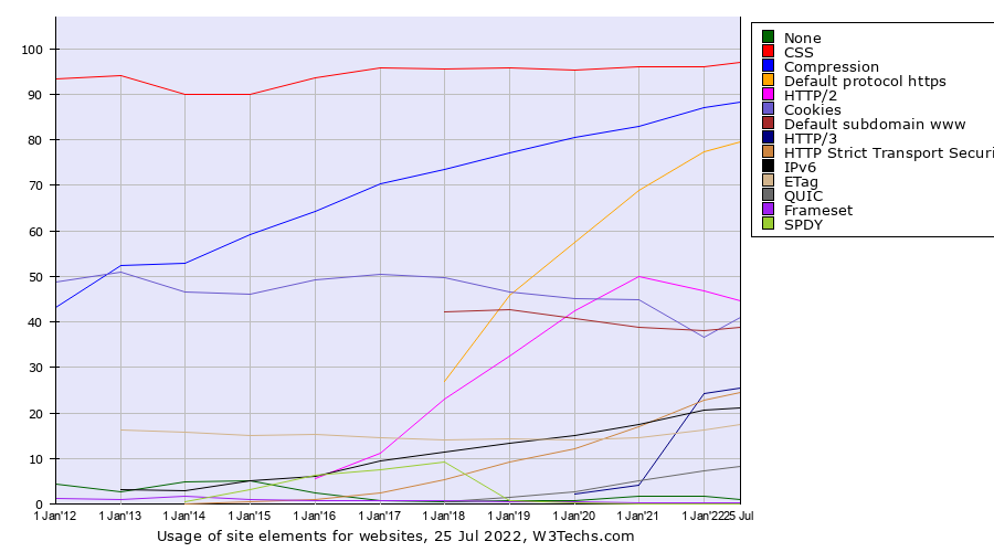 Historical yearly trends in the usage of site elements