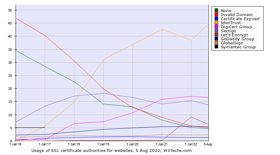 Historical yearly trends in the usage of ssl certificate authorities for websites
