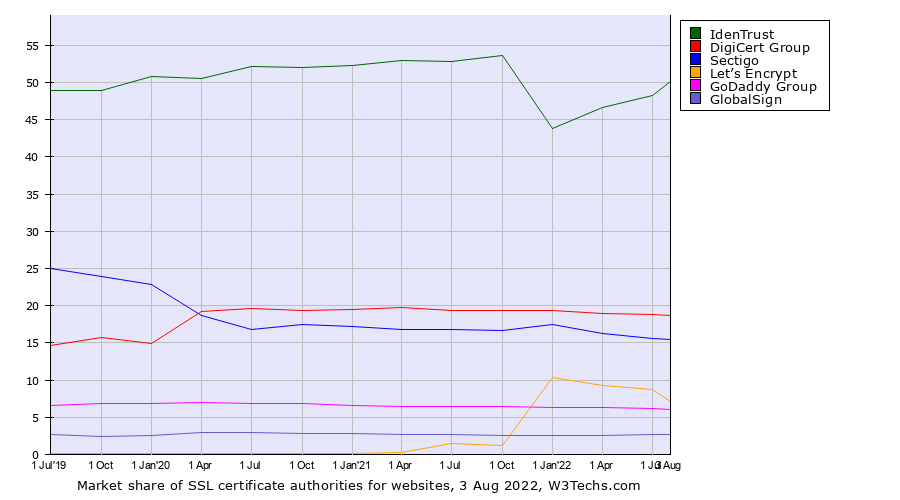 Market share quarterly trends for SSL certificate authorities