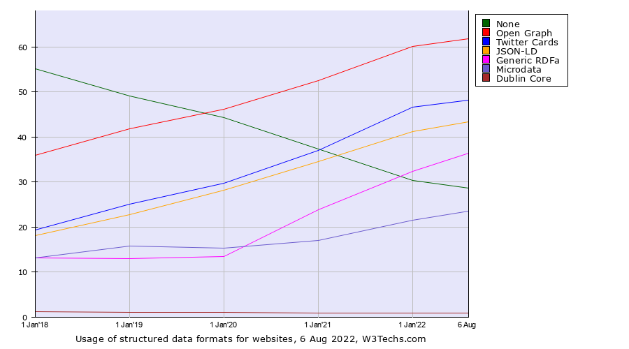 Historical yearly trends in the usage of structured data formats for websites