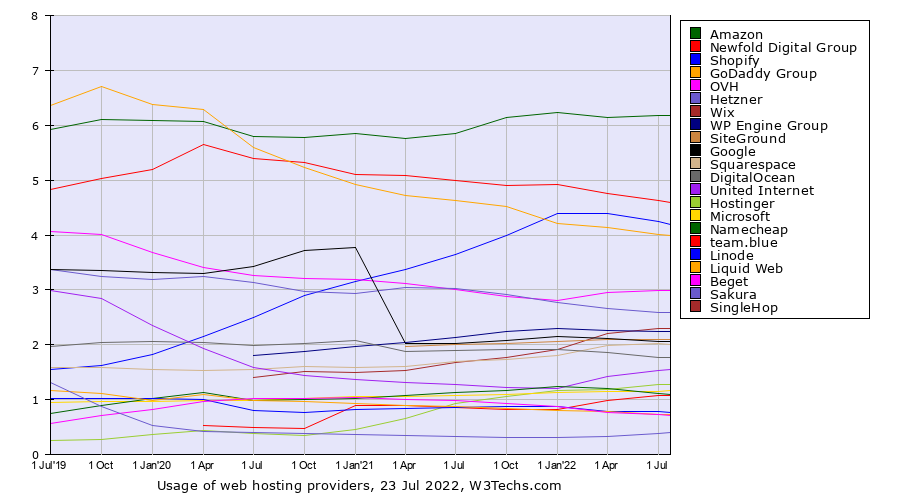 Historical quarterly trends in the usage of web hosting providers