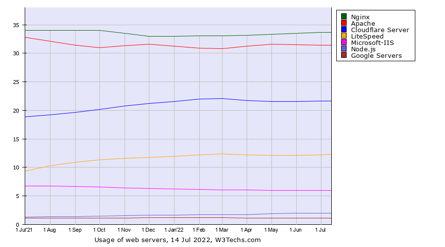 Historical trends in the usage of web servers