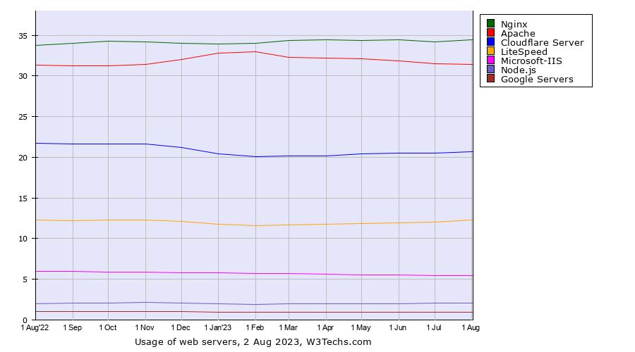 NGINX Statistics