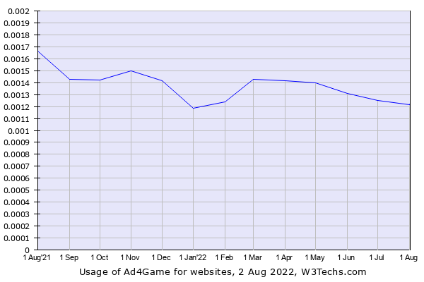 Historical trends in the usage of Ad4Game