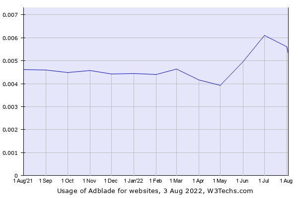 Historical trends in the usage of Adblade