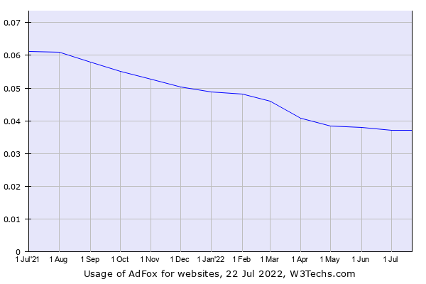 Historical trends in the usage of AdFox