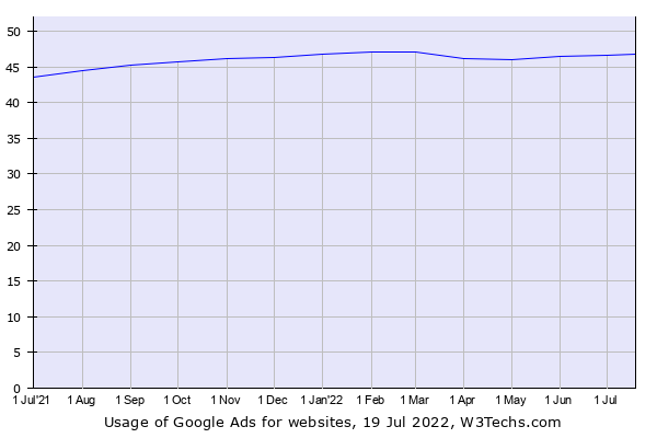 Historical trends in the usage of Google Ads
