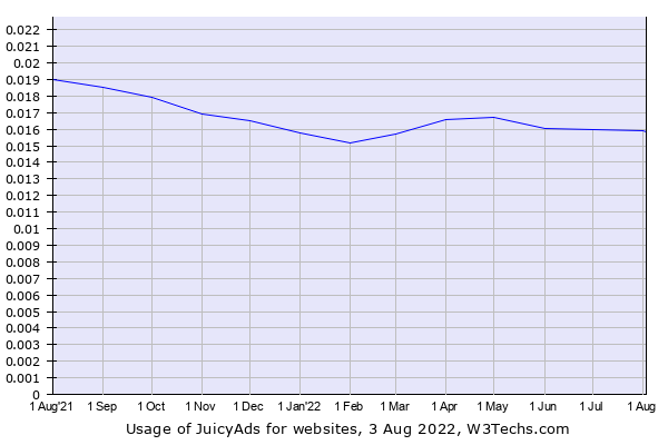 Historical trends in the usage of JuicyAds