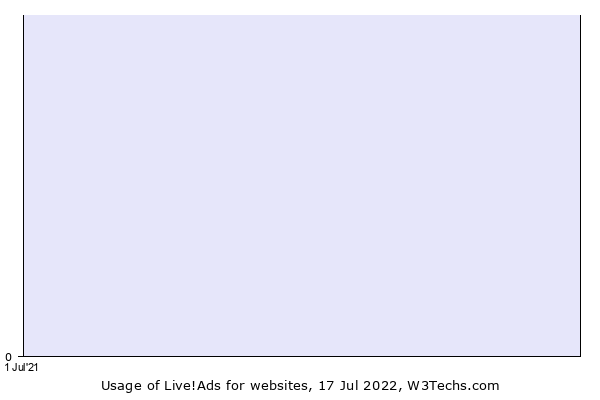 Historical trends in the usage of Live!Ads